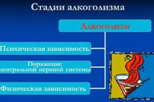 Стадии алкогольной зависимости